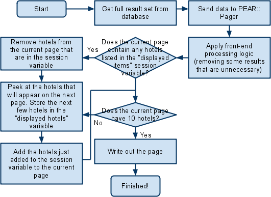 online hotel reservation system flowchart Online hotel reservation systemproblem definition: the main aim of the entire activity is to automate the process of day to day activities of hot.